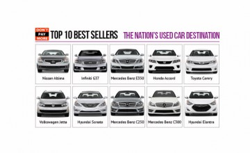 OffLeaseOnly Top 10 Used Cars Sellers