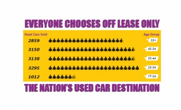 OffLeaseOnly Used Cars Demographics